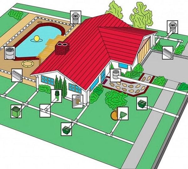 дренаж частный дом